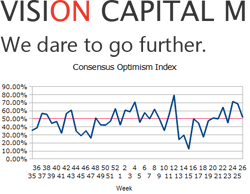 Forex consensus index by Vision Capital M
