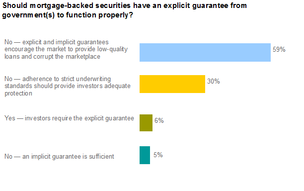 Mortgage Backed Securities Guarantees Poll