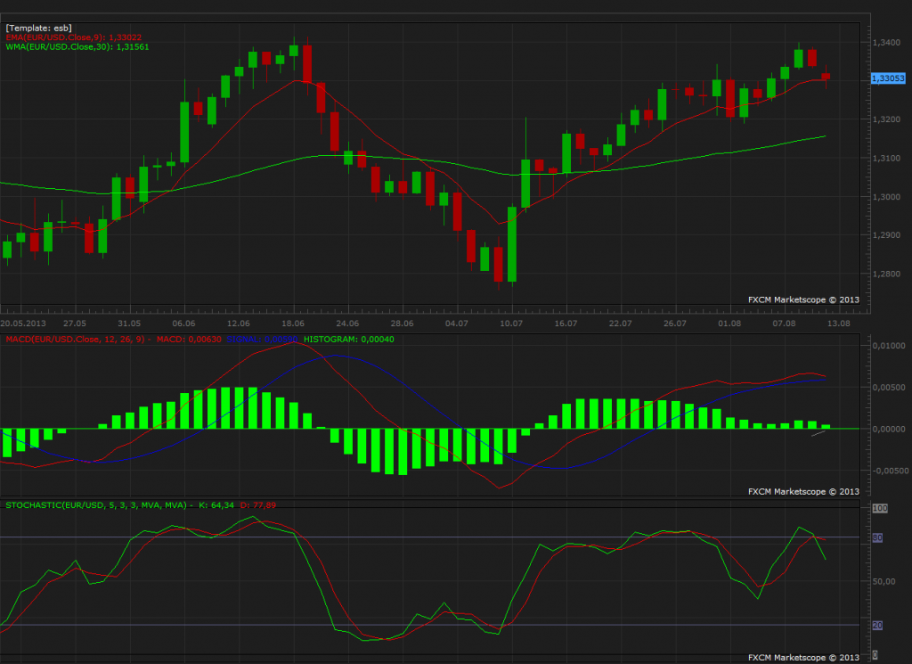 EURUSD Daily Graph