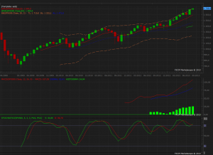 SPX Monthly Graph