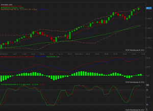 SPX Weekly Graph
